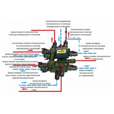 Интегратор II фирмы Makroterm