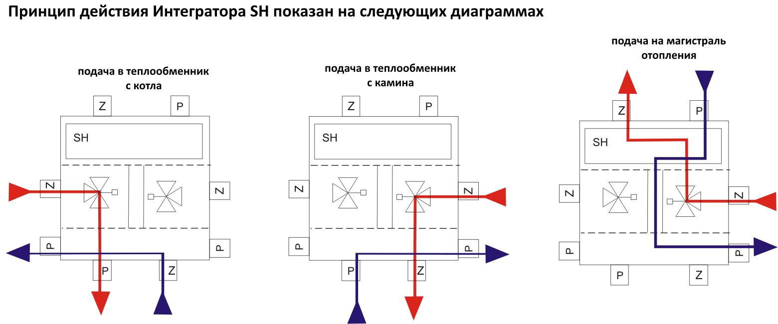 Принцип действия Интегратора I